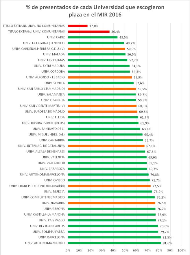 Aprobados MIR según universidades