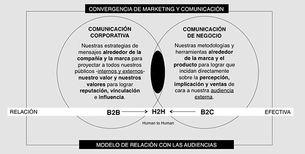 b2b 2 h2h Estrategia de Convergencia: del B2B/B2C al H2H