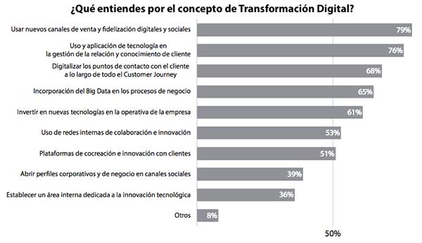 blog transformacion digital 02 Transformación digital