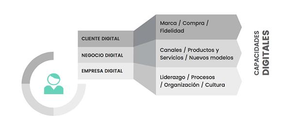 blog transformacion digital 03 Transformación digital