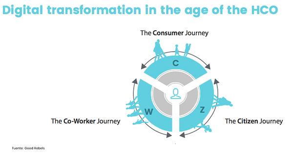blog transformacion digital 04 Transformación digital