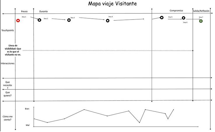 mapa viaje visitante museo generico En el Consumer centric de los museos: necesitamos y deseamos recuerdos de acontecimientos que sean reportables
