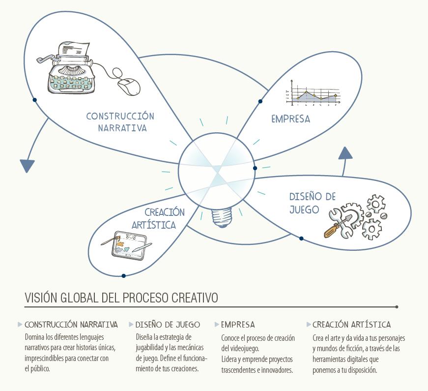 Videojuegos vision global del proceso creativo